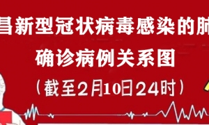 2月10日0-24时,许昌新增1例,累计32例确诊病例关系图发布!